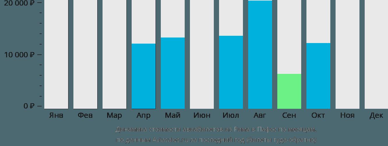 Динамика стоимости авиабилетов из Рима в Пафос по месяцам