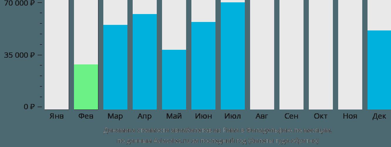 Динамика стоимости авиабилетов из Рима в Филадельфию по месяцам