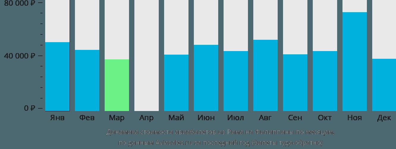 Динамика стоимости авиабилетов из Рима на Филиппины по месяцам