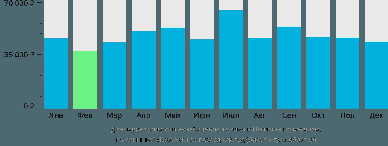 Динамика стоимости авиабилетов из Рима в Пакистан по месяцам