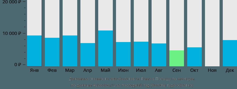 Динамика стоимости авиабилетов из Рима в Польшу по месяцам