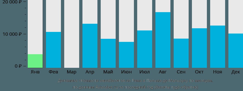 Динамика стоимости авиабилетов из Рима в Пальма-де-Майорку по месяцам