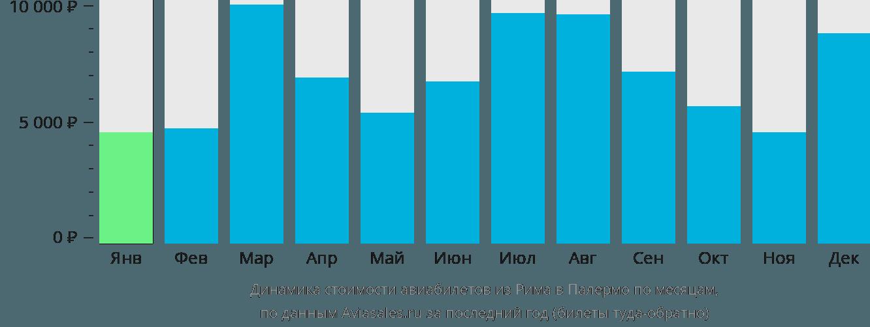 Динамика стоимости авиабилетов из Рима в Палермо по месяцам