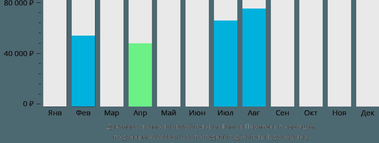 Динамика стоимости авиабилетов из Рима в Пномпень по месяцам