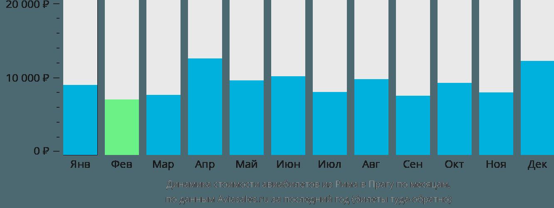 Динамика стоимости авиабилетов из Рима в Прагу по месяцам