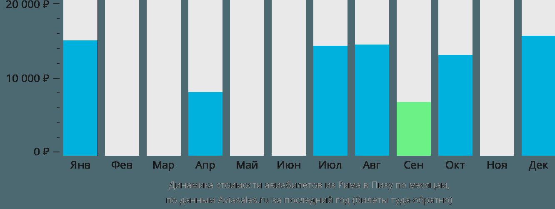 Динамика стоимости авиабилетов из Рима в Пизу по месяцам