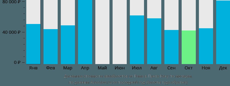 Динамика стоимости авиабилетов из Рима в Пунта-Кану по месяцам