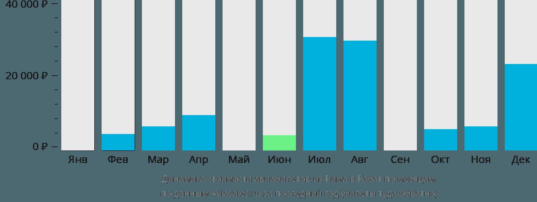 Динамика стоимости авиабилетов из Рима в Рабат по месяцам
