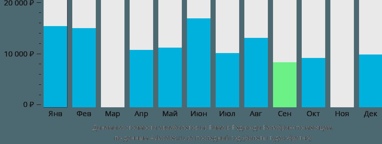 Динамика стоимости авиабилетов из Рима в Реджо-ди-Калабрию по месяцам