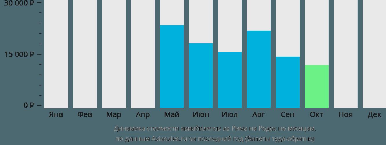 Динамика стоимости авиабилетов из Рима на Родос по месяцам