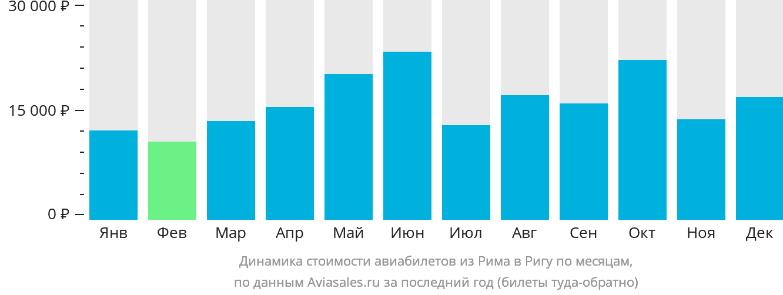 Динамика стоимости авиабилетов из Рима в Ригу по месяцам