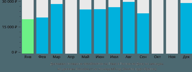 Динамика стоимости авиабилетов из Рима в Ростов-на-Дону по месяцам