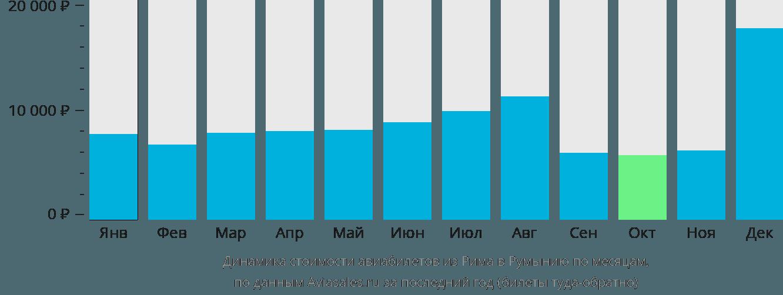 Динамика стоимости авиабилетов из Рима в Румынию по месяцам