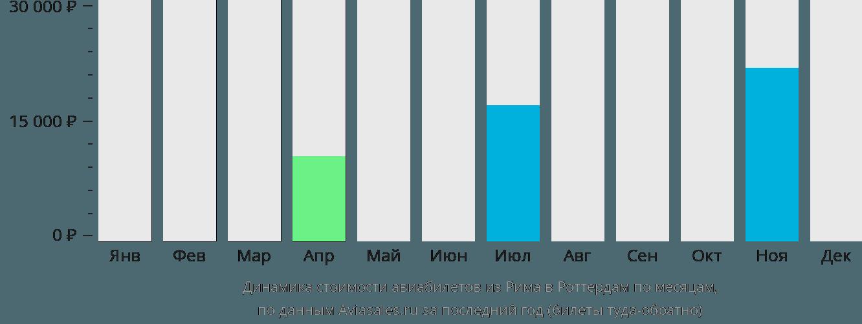 Динамика стоимости авиабилетов из Рима в Роттердам по месяцам