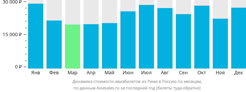 Динамика стоимости авиабилетов из Рима в Россию по месяцам