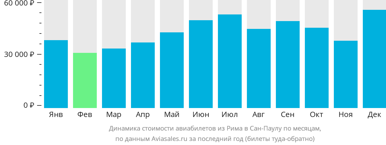 Динамика стоимости авиабилетов из Рима в Сан-Паулу по месяцам