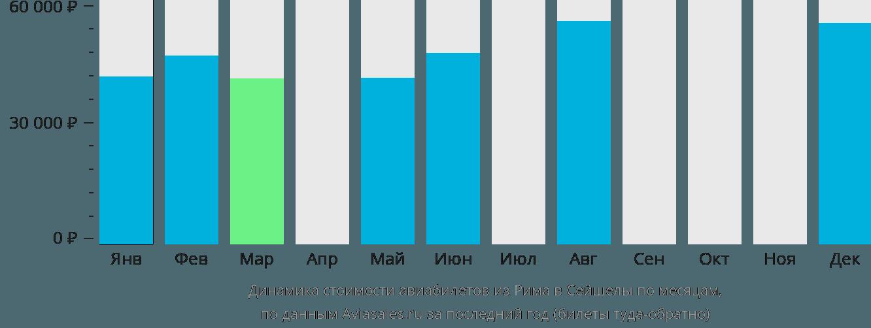 Динамика стоимости авиабилетов из Рима в Сейшелы по месяцам