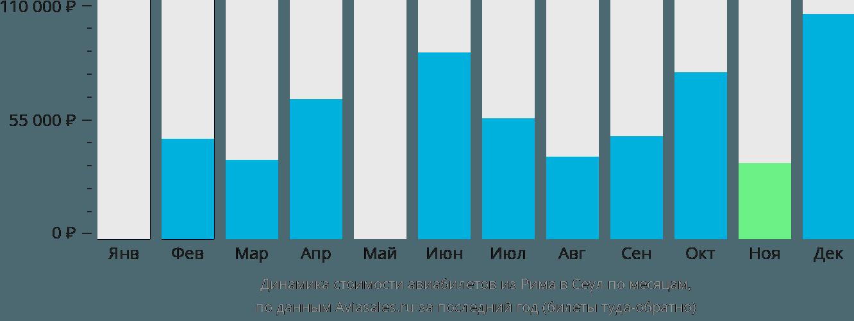 Динамика стоимости авиабилетов из Рима в Сеул по месяцам