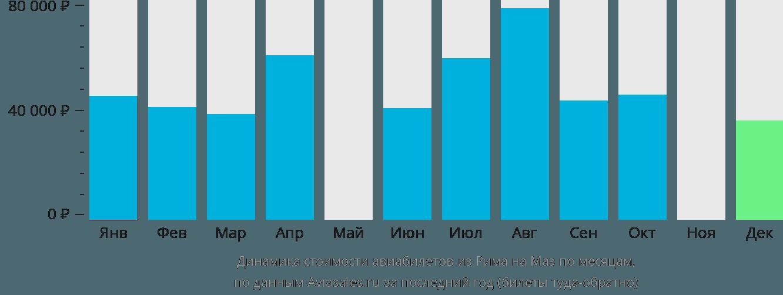 Динамика стоимости авиабилетов из Рима на Маэ по месяцам