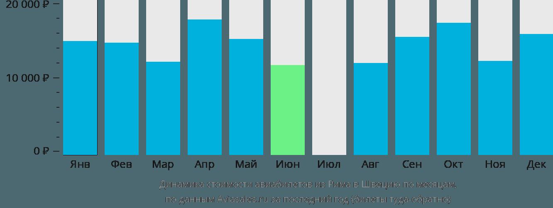 Динамика стоимости авиабилетов из Рима в Швецию по месяцам