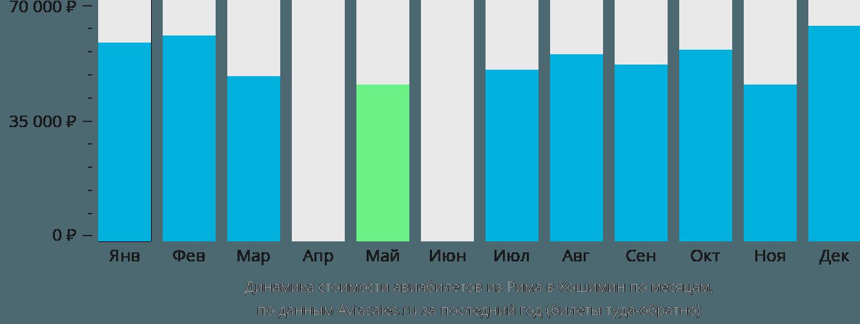 Динамика стоимости авиабилетов из Рима в Хошимин по месяцам