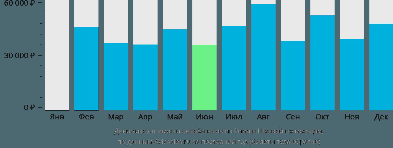 Динамика стоимости авиабилетов из Рима в Шанхай по месяцам