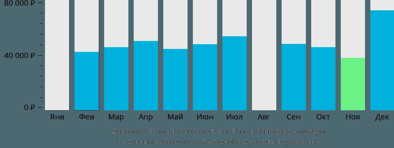 Динамика стоимости авиабилетов из Рима в Сингапур по месяцам
