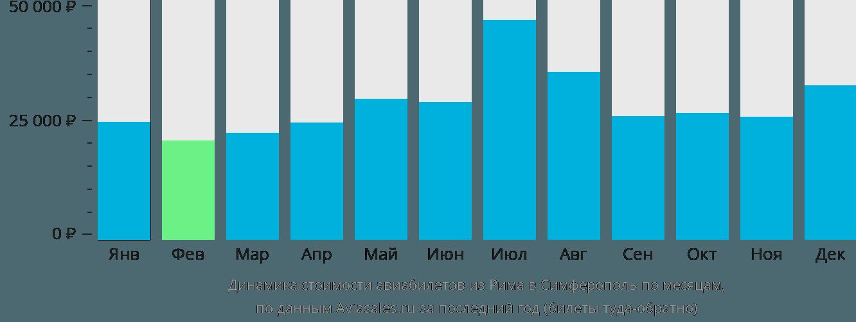 Динамика стоимости авиабилетов из Рима в Симферополь по месяцам