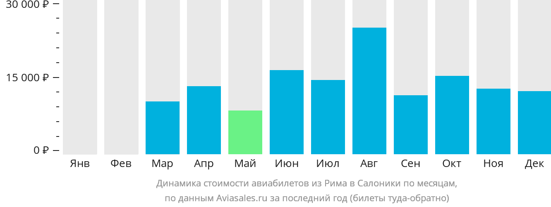 Динамика стоимости авиабилетов из Рима в Салоники по месяцам