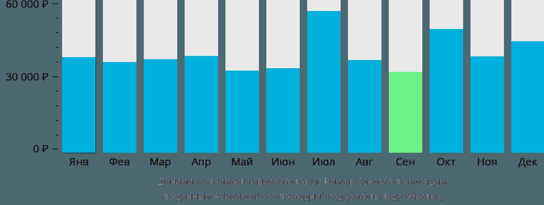 Динамика стоимости авиабилетов из Рима в Сенегал по месяцам