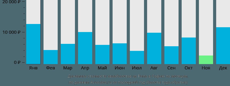 Динамика стоимости авиабилетов из Рима в Софию по месяцам