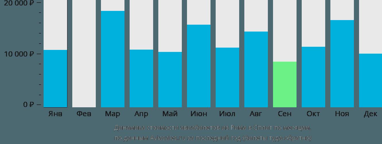 Динамика стоимости авиабилетов из Рима в Сплит по месяцам