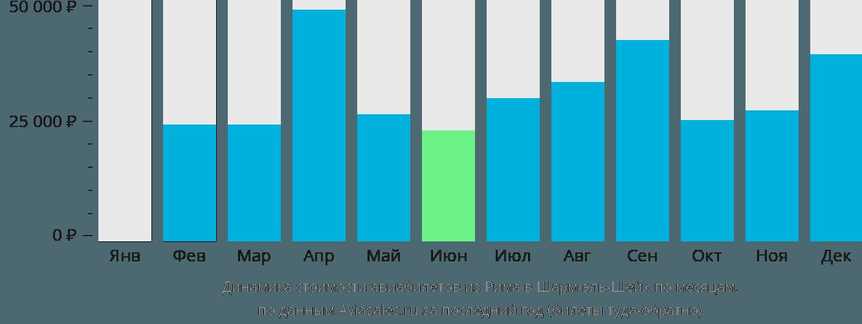 Динамика стоимости авиабилетов из Рима в Шарм-эль-Шейх по месяцам
