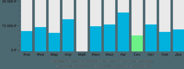 Динамика стоимости авиабилетов из Рима в Стокгольм по месяцам