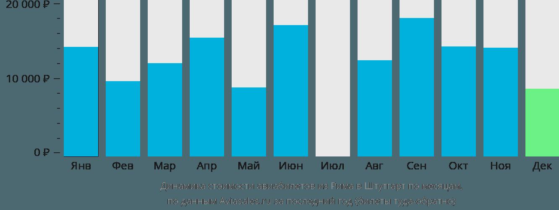 Динамика стоимости авиабилетов из Рима в Штутгарт по месяцам