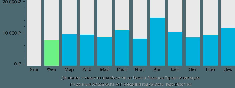 Динамика стоимости авиабилетов из Рима в Ламеция-Терме по месяцам