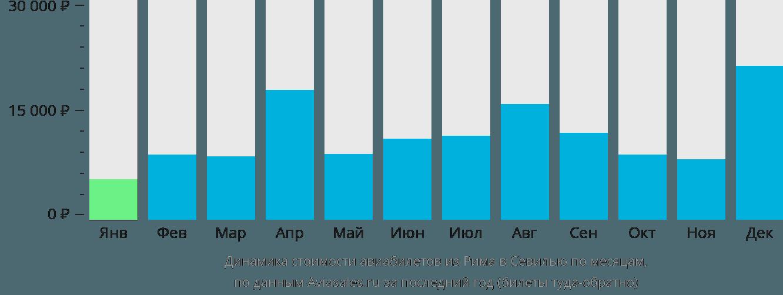 Динамика стоимости авиабилетов из Рима в Севилью по месяцам