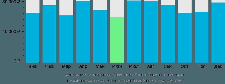 Динамика стоимости авиабилетов из Рима в Сидней по месяцам