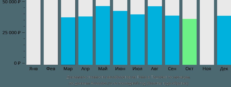 Динамика стоимости авиабилетов из Рима в Ташкент по месяцам