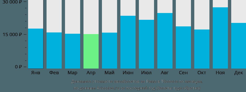Динамика стоимости авиабилетов из Рима в Тбилиси по месяцам