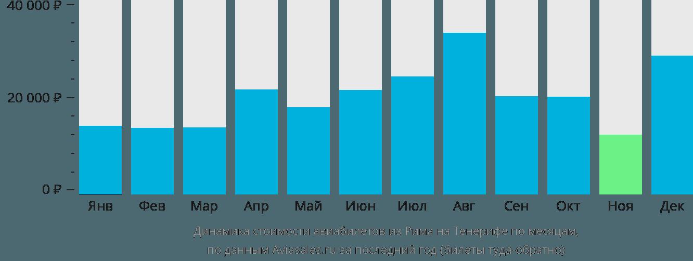 Динамика стоимости авиабилетов из Рима на Тенерифе по месяцам