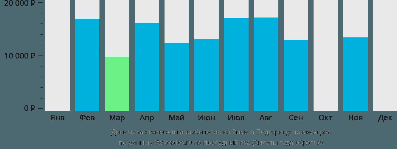 Динамика стоимости авиабилетов из Рима в Подгорицу по месяцам