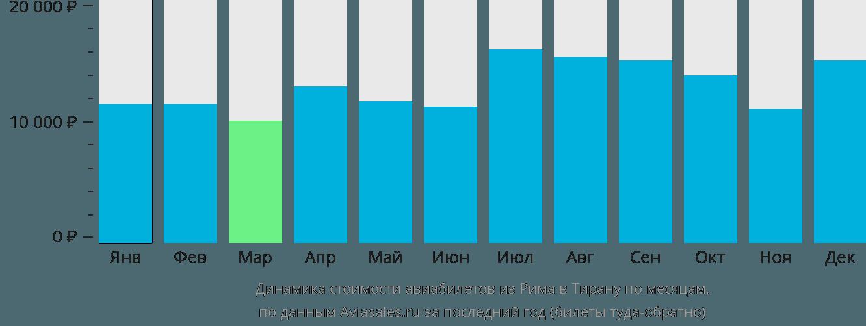 Динамика стоимости авиабилетов из Рима в Тирану по месяцам