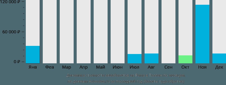 Динамика стоимости авиабилетов из Рима в Таллин по месяцам