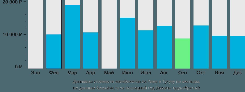 Динамика стоимости авиабилетов из Рима в Тулузу по месяцам
