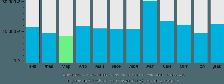 Динамика стоимости авиабилетов из Рима в Тель-Авив по месяцам