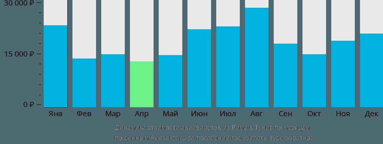 Динамика стоимости авиабилетов из Рима в Тунис по месяцам