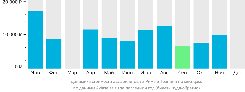 Динамика стоимости авиабилетов из Рима в Трапани по месяцам