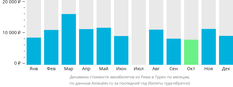 Динамика стоимости авиабилетов из Рима в Турин по месяцам