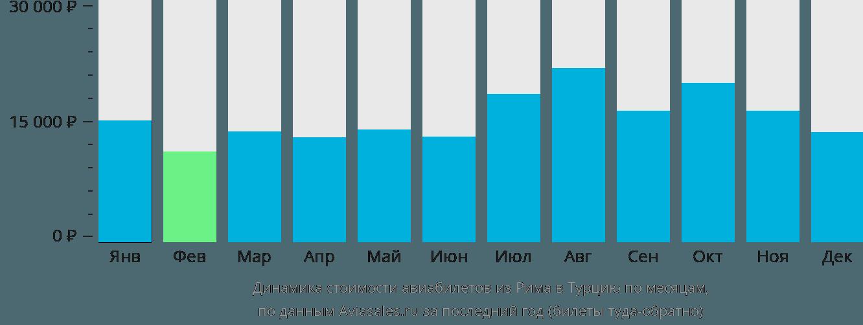 Динамика стоимости авиабилетов из Рима в Турцию по месяцам
